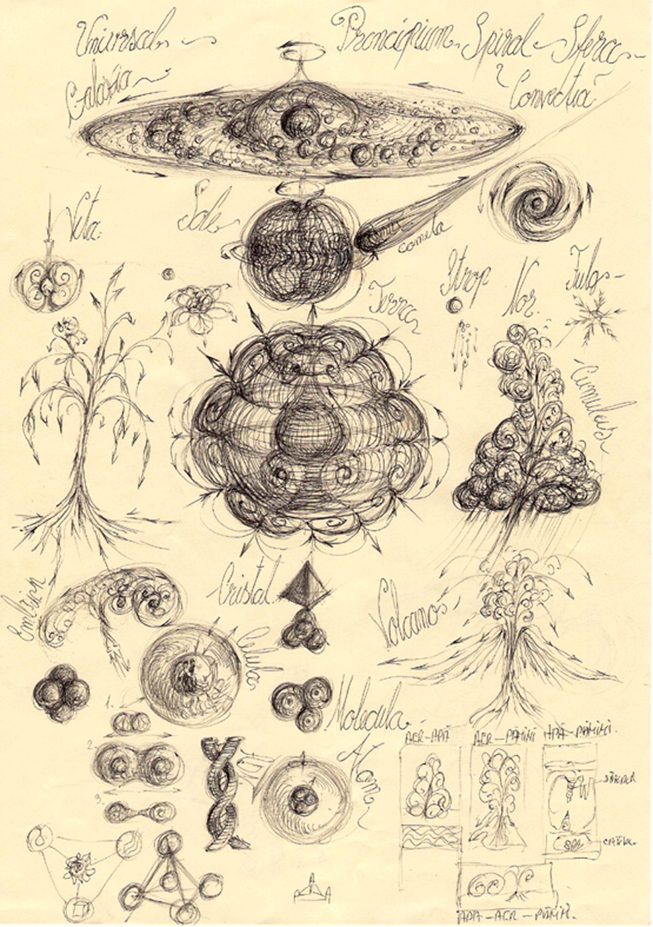 Gabriel Kelemen, Universal Sphere-Vortex Principium Theory, 1 Universality of macro-meso-microcosmic sphere hierarchies.
